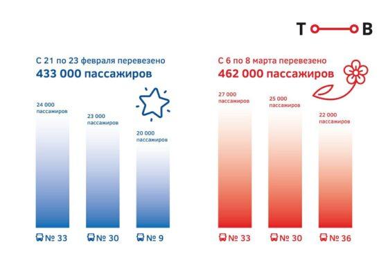 В Тверской области перед женским днем автобусы перевезли пассажиров больше, чем на 23 февраля
